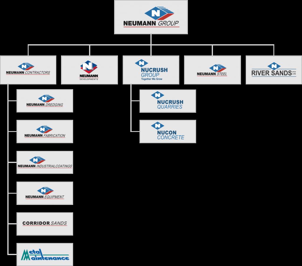Neumann Group Org Chart